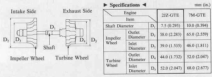 Turbo Compressor Chart